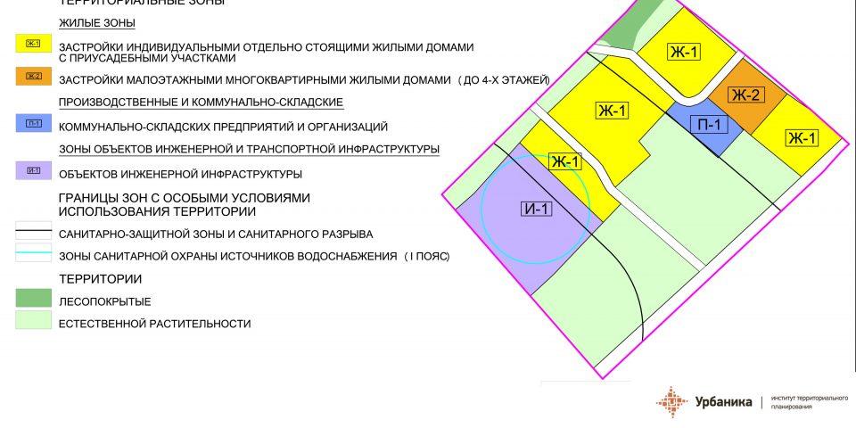 Градостроительное зонирование. Деревня Татьянино