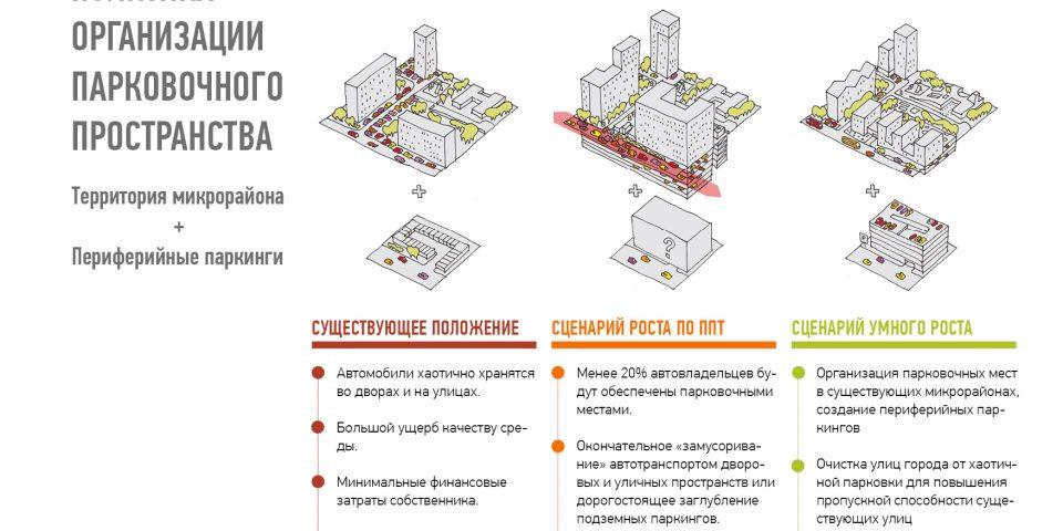 Нова я парквовочная политика для города Одинцово