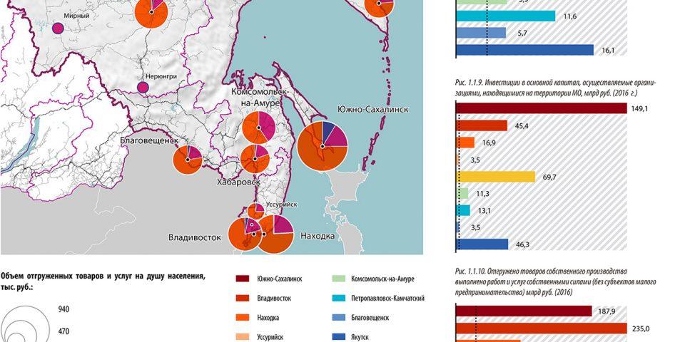 Схема структуры разделения труда крупнейших городов Дальнего Востока РФ